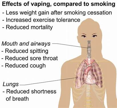 Vaping Smoking Effects Compared Vape Quit Cigarette