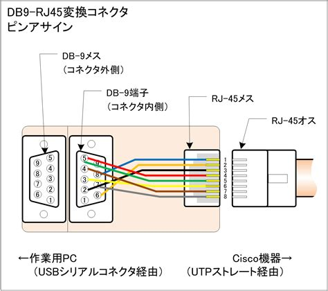 similiar rj45 connector pinout keywords rj45 connector wiring diagram on rj45 to db9 female connector wiring