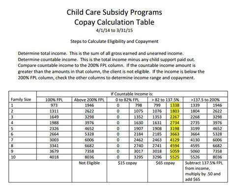 the child care subsidy program washington state 383 | ChildCareSubsidyRatesEffectiveuntil03 31 2015