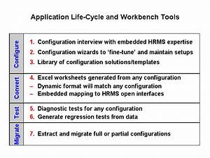 Oracle Human Resources Management Systems Implementation