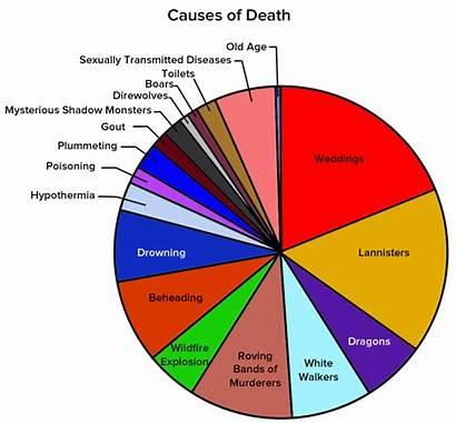 Thrones Charts Death Understand Westeros Fans Venn