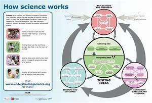 Stephen  Ud83c Udf0f Taylor On Twitter   U0026quot Understanding Science