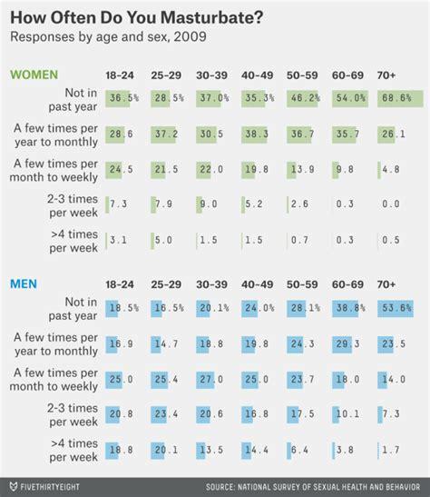How Often Does An Average Man Masturbate Quora