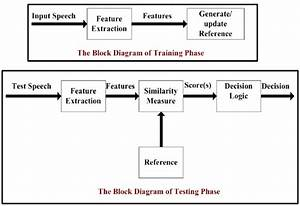 Block Diagram Of Training And Testing Phases In Speech Recognition System
