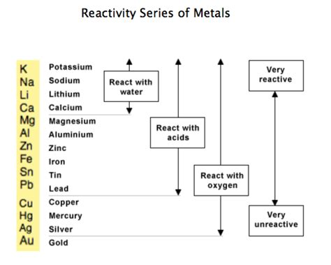 Materials Assignment On Electrolysis And Smelting