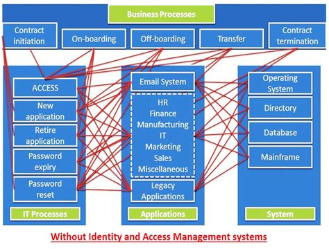 oracle identity access management reliason