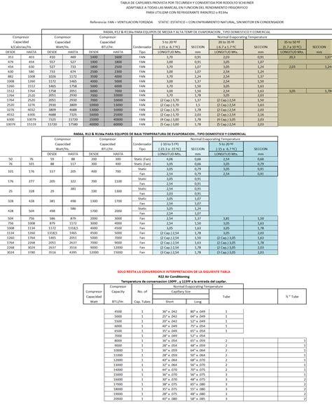 tabla de capilares de refrigeracion solucionado largo de capiar para batea carnicera de motor