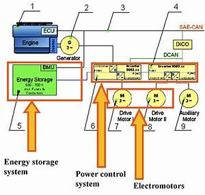Failure Modes And Effect Analysis Which Is Applied To The Electric Powertrain System Of Unmanned
