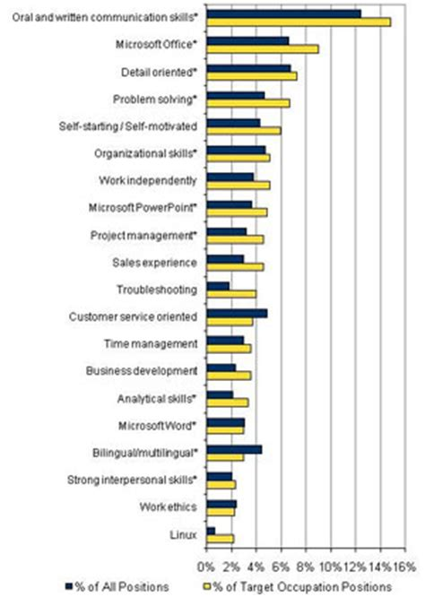 What Are Important Skills To List On A Resume by New Study Reveals Most Important Skills For Students Stories