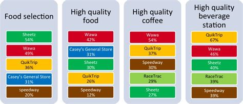 Study: QuikTrip, Wawa named favorite convenience stores ...