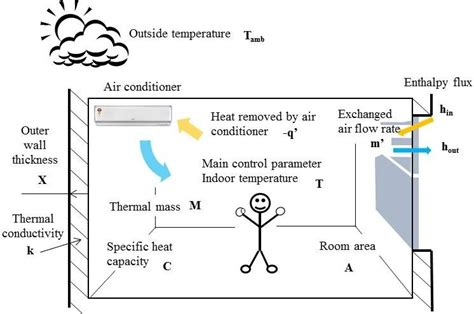 mathematical modeling of temperature in the air conditioning scientific