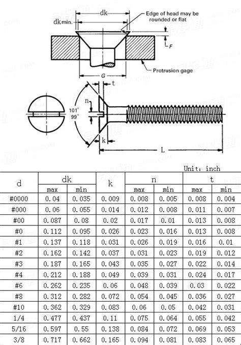 ANSI/ASME B 18.6.3 - 2010Slotted 100 deg flat countersunk