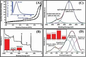 A  N 2 Adsorption U2013desorption Isotherms And  Inset