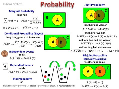 a cheat sheet on probability data science central