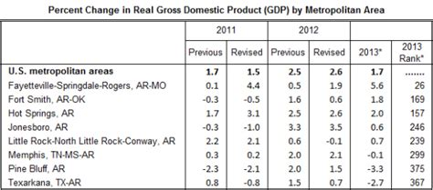bureau for economic analysis arkansas economist 2014 september