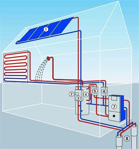 solar wärmepumpe kosten solar w 228 rmepumpe kombinationen im 220 berblick