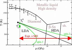 Color Online The Predicted Phase Diagram For Silicon  The