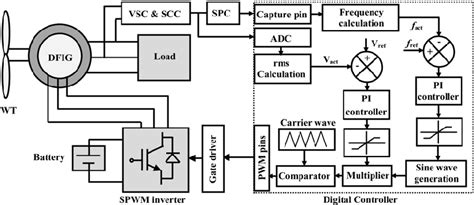 Block Diagram The Proposed Stand Alone Dfig System