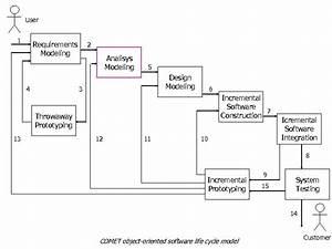 Cruise Control And Monitoring System Case Study Luigi
