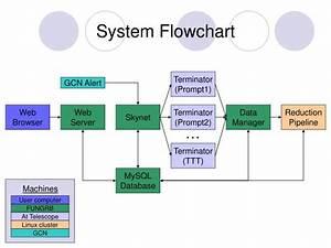 Ppt - System Flowchart Powerpoint Presentation