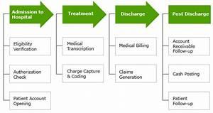 Health Information Flowchart