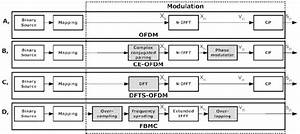 Block Diagram Of The Investigated Transmitter Schemes