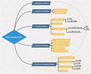How To Read Book Mind Map