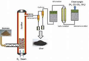 What Is Syngas