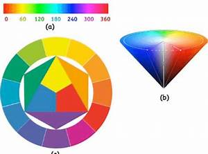 A   The Hue Scale   B   The Conical Representation Of The