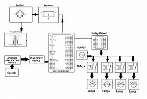 home automation system wiring diagram imageresizertoolcom With home automation wiring diagram