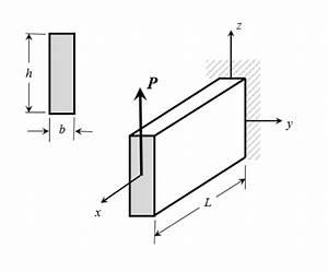 Solved  An Aluminum  E   10 X 106 Lb  In2  Beam Of Length