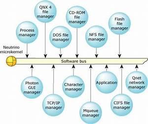 Estructura Microkernel
