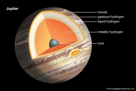 jupiter facts surface moons great red spot rings