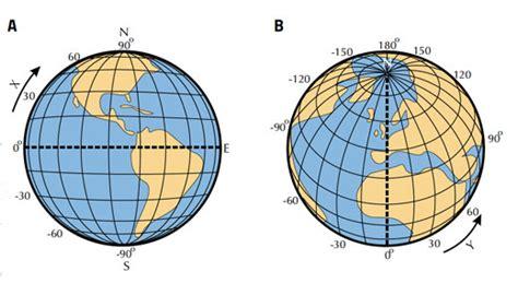 smart measurements of the heavens www scienceinschool org