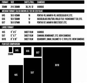 Negative Film Format Sizes And Camera Sensor Sizes