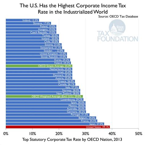 Putting A On America S Tax Returns A The U S Has The Highest Corporate Income Tax Rate In The