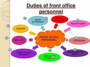 Chart Auditor Job Description Introduction To Front Office