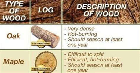 Chart Best Wood To Burn For A Great Campfire