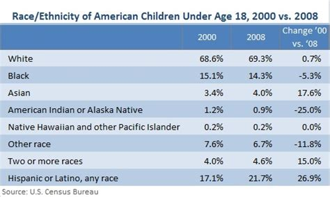 ethnic background list advertising key findings march april 2010 saurage