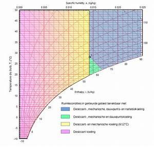 Adiabatische Koeling Energie-effici U00ebnt
