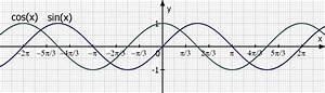 Schnittpunkt Berechnen Quadratische Funktion : trigonometrie f x sin x 1 und g x cos x suche die schnittpunkte mathelounge ~ Themetempest.com Abrechnung