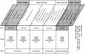 Structural Diagram Of Philippians Chapter 1