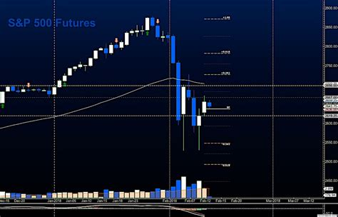 stock market futures update bounce helps trapped buyers   market