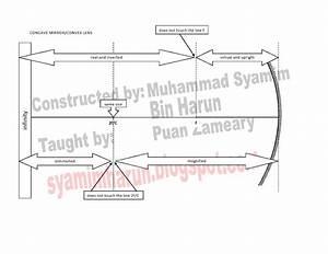 Syamim Harun  Concave Mirror And Convex Lens Formula Diagram