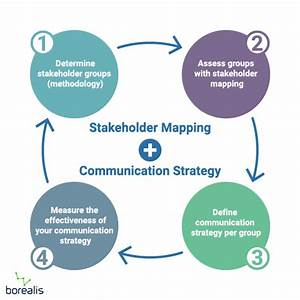 Stakeholder Mapping  Identify  U0026 Assess Project Stakeholders