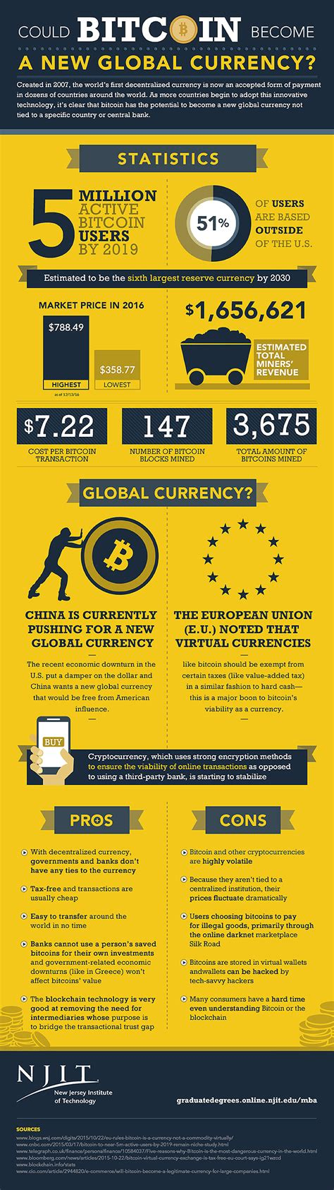 What Is Bitcoin Currency by Could Bitcoin Become A New Global Currency In Place Of The