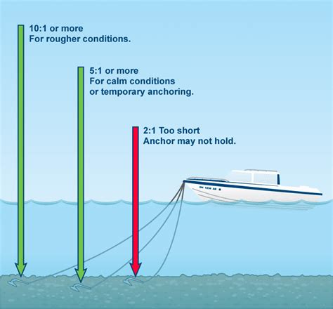 Boat Anchor Alarm by Anchors The Hull Boating And Fishing Forum