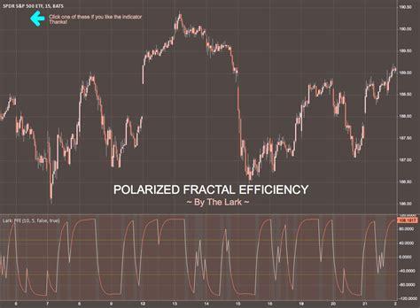 indicator polarized fractal efficiency  thelark