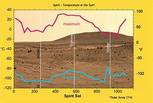 Planet Mars Surface Temperature (page 2) - Pics about space