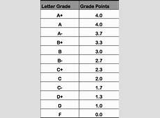 How To Calculate GPA